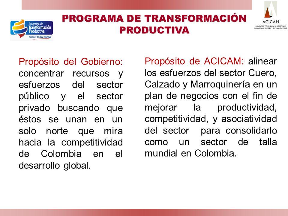 PROGRAMA DE TRANSFORMACIÓN PRODUCTIVA ¿DÓNDE ESTAMOS.