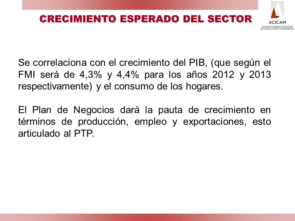Se correlaciona con el crecimiento del PIB, (que según el FMI será de 4,3% y 4,4% para los años 2012 y 2013 respectivamente) y el consumo de los hogar