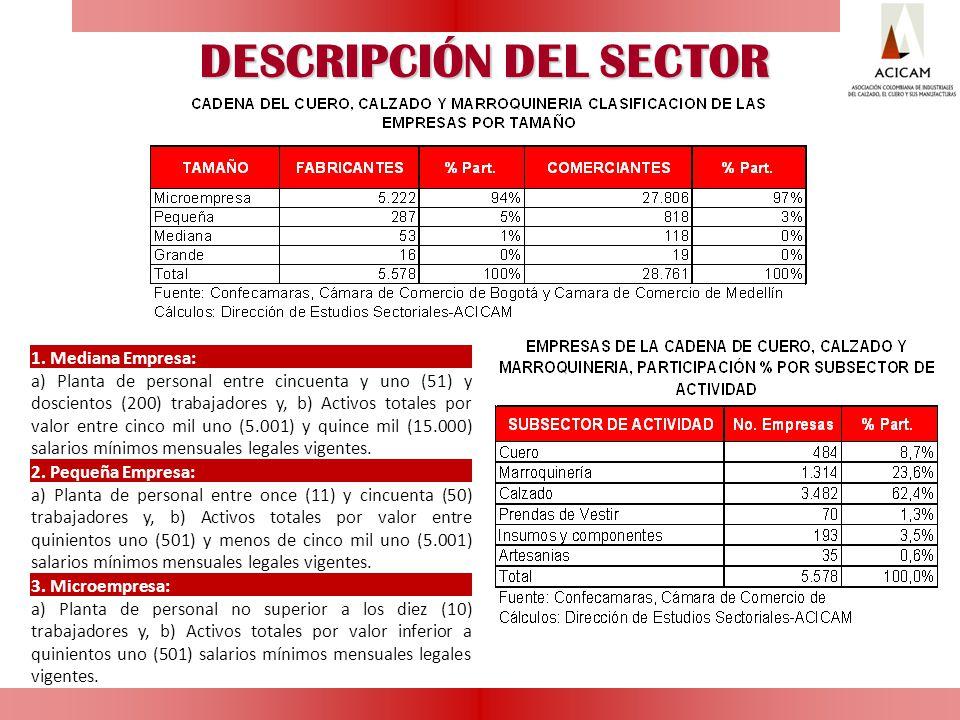 DESCRIPCIÓN DEL SECTOR 1. Mediana Empresa: a) Planta de personal entre cincuenta y uno (51) y doscientos (200) trabajadores y, b) Activos totales por
