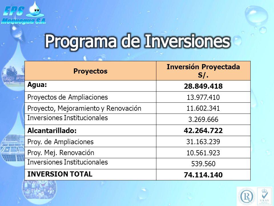 Proyectos Inversión Proyectada S/. Agua: 28.849.418 Proyectos de Ampliaciones 13.977.410 Proyecto, Mejoramiento y Renovación 11.602.341 Inversiones In