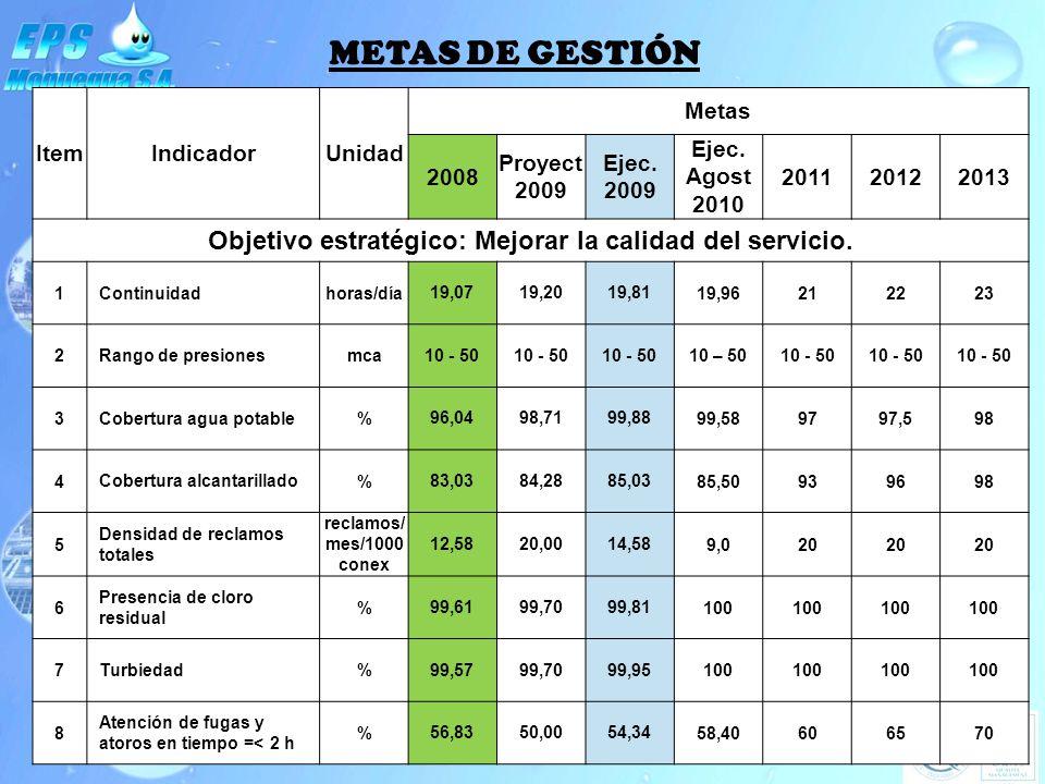 METAS DE GESTIÓN ItemIndicadorUnidad Metas 2008 Proyect 2009 Ejec. 2009 Ejec. Agost 2010 201120122013 Objetivo estratégico: Mejorar la calidad del ser