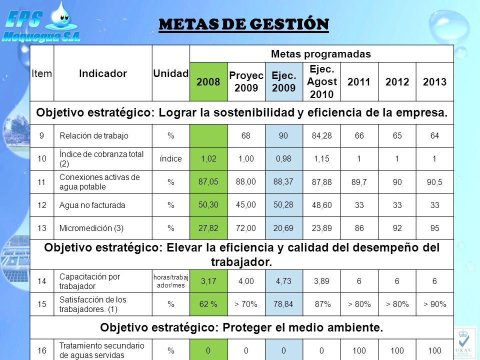 METAS DE GESTIÓN ItemIndicadorUnidad Metas programadas 2008 Proyec 2009 Ejec. 2009 Ejec. Agost 2010 201120122013 Objetivo estratégico: Lograr la soste