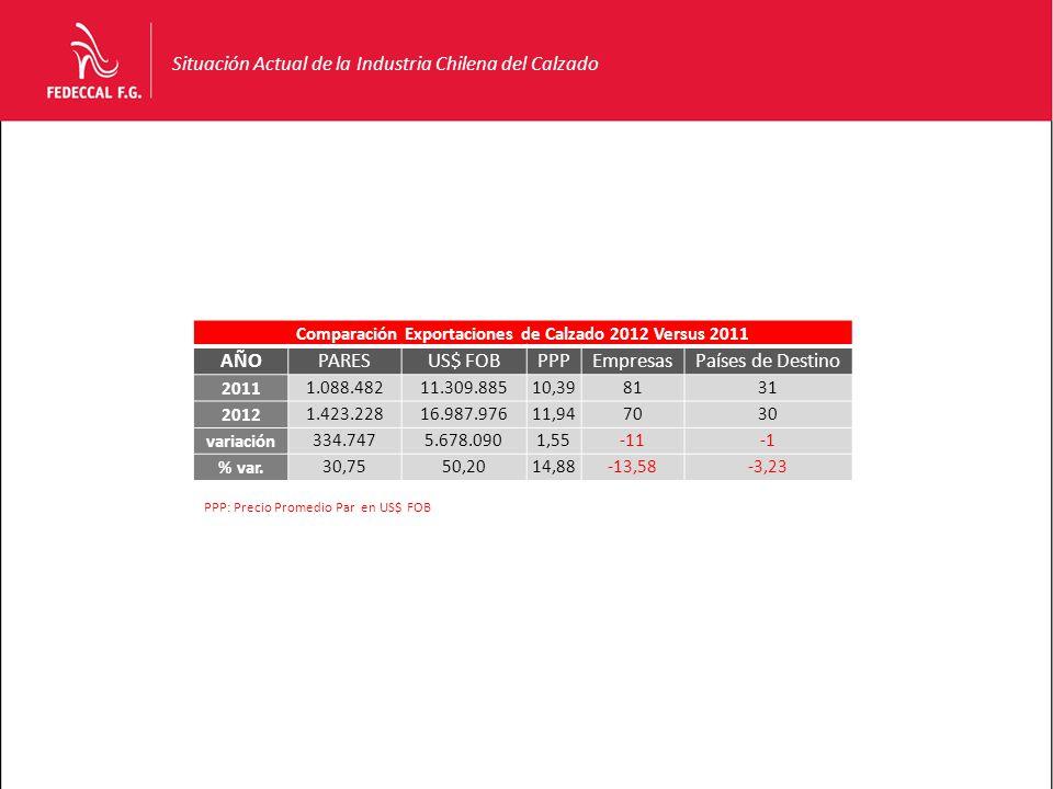 Situación Actual de la Industria Chilena del Calzado Comparación Exportaciones de Calzado 2012 Versus 2011 AÑOPARESUS$ FOBPPPEmpresasPaíses de Destino 2011 1.088.48211.309.88510,398131 2012 1.423.22816.987.97611,947030 variación 334.7475.678.0901,55-11 % var.