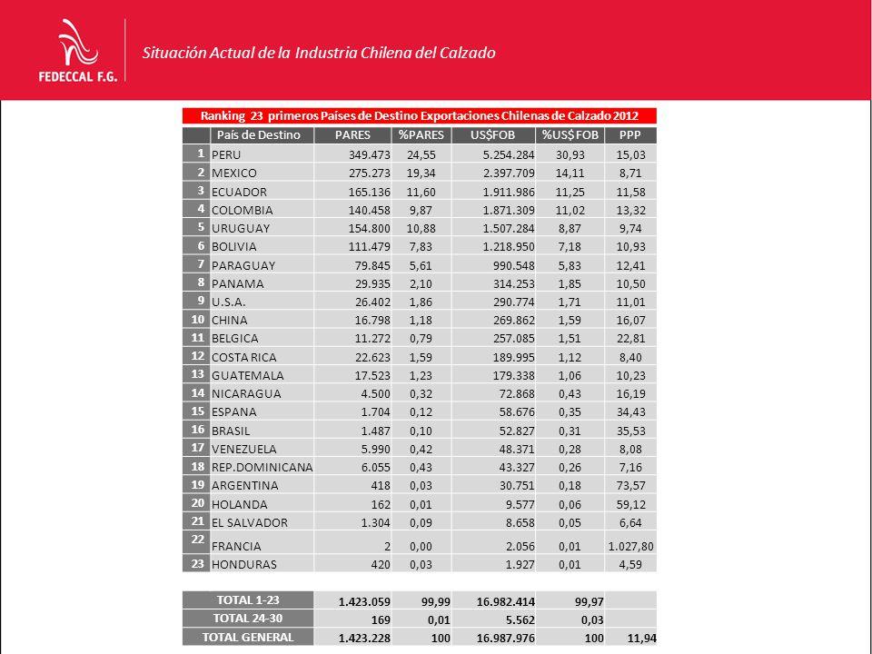 Situación Actual de la Industria Chilena del Calzado Ranking 23 primeros Países de Destino Exportaciones Chilenas de Calzado 2012 País de DestinoPARES%PARESUS$FOB%US$ FOBPPP 1 PERU349.47324,555.254.28430,9315,03 2 MEXICO275.27319,342.397.70914,118,71 3 ECUADOR165.13611,601.911.98611,2511,58 4 COLOMBIA140.4589,871.871.30911,0213,32 5 URUGUAY154.80010,881.507.2848,879,74 6 BOLIVIA111.4797,831.218.9507,1810,93 7 PARAGUAY79.8455,61990.5485,8312,41 8 PANAMA29.9352,10314.2531,8510,50 9 U.S.A.26.4021,86290.7741,7111,01 10 CHINA16.7981,18269.8621,5916,07 11 BELGICA11.2720,79257.0851,5122,81 12 COSTA RICA22.6231,59189.9951,128,40 13 GUATEMALA17.5231,23179.3381,0610,23 14 NICARAGUA4.5000,3272.8680,4316,19 15 ESPANA1.7040,1258.6760,3534,43 16 BRASIL1.4870,1052.8270,3135,53 17 VENEZUELA5.9900,4248.3710,288,08 18 REP.DOMINICANA6.0550,4343.3270,267,16 19 ARGENTINA4180,0330.7510,1873,57 20 HOLANDA1620,019.5770,0659,12 21 EL SALVADOR1.3040,098.6580,056,64 22 FRANCIA20,002.0560,011.027,80 23 HONDURAS4200,031.9270,014,59 TOTAL 1-23 1.423.05999,9916.982.41499,97 TOTAL 24-30 1690,015.5620,03 TOTAL GENERAL 1.423.22810016.987.97610011,94