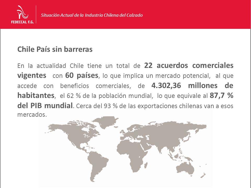 Chile País sin barreras Situación Actual de la Industria Chilena del Calzado En la actualidad Chile tiene un total de 22 acuerdos comerciales vigentes con 60 países, lo que implica un mercado potencial, al que accede con beneficios comerciales, de 4.302,36 millones de habitantes, el 62 % de la población mundial, lo que equivale al 87,7 % del PIB mundial.