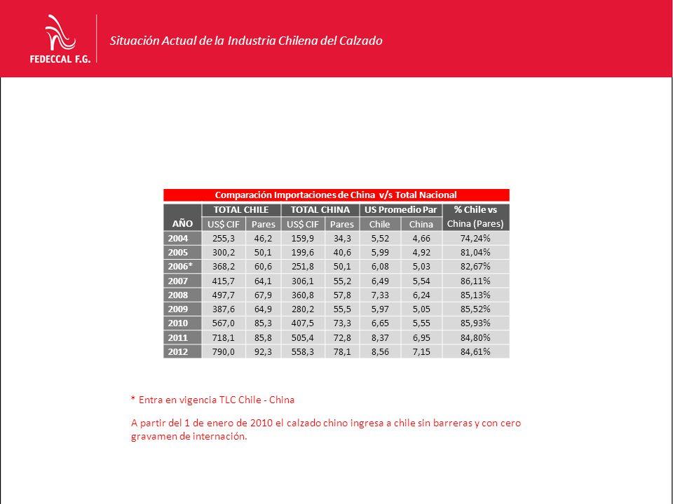 Situación Actual de la Industria Chilena del Calzado Comparación Importaciones de China v/s Total Nacional AÑO TOTAL CHILETOTAL CHINAUS Promedio Par % Chile vs China (Pares) US$ CIFParesUS$ CIFParesChileChina 2004255,346,2159,934,35,524,6674,24% 2005300,250,1199,640,65,994,9281,04% 2006*368,260,6251,850,16,085,0382,67% 2007415,764,1306,155,26,495,5486,11% 2008497,767,9360,857,87,336,2485,13% 2009387,664,9280,255,55,975,0585,52% 2010567,085,3407,573,36,655,5585,93% 2011718,185,8505,472,88,376,9584,80% 2012790,092,3558,378,18,567,1584,61% * Entra en vigencia TLC Chile - China A partir del 1 de enero de 2010 el calzado chino ingresa a chile sin barreras y con cero gravamen de internación.