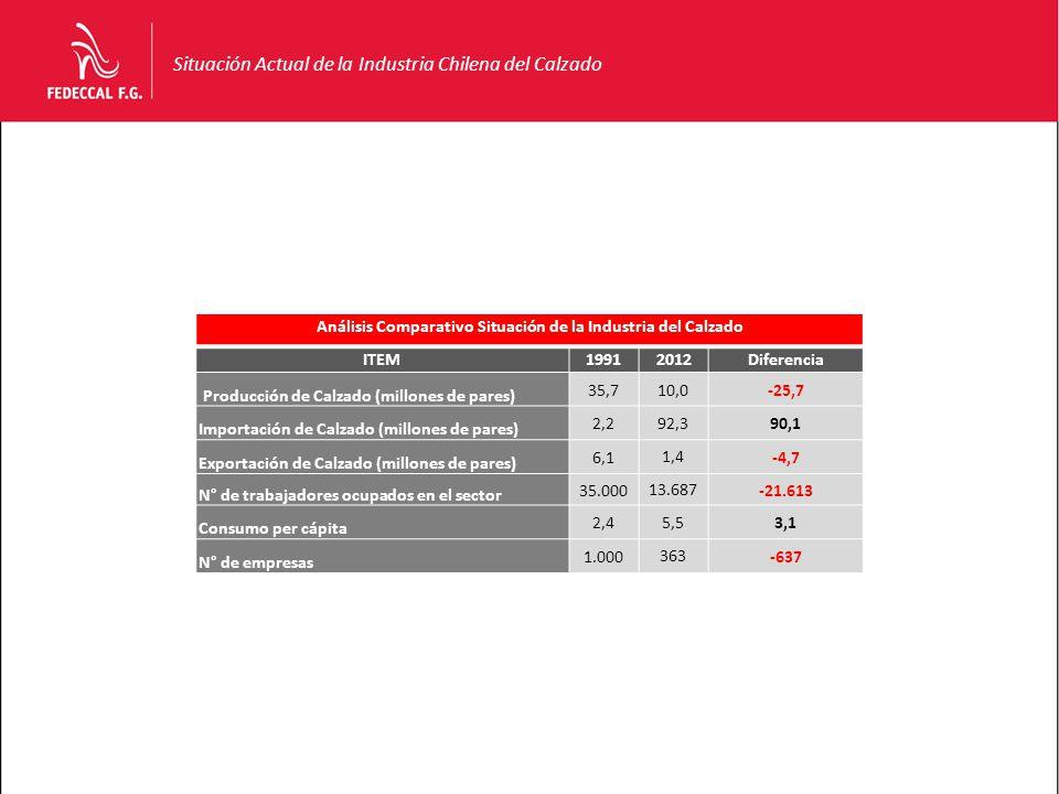 Situación Actual de la Industria Chilena del Calzado Análisis Comparativo Situación de la Industria del Calzado ITEM19912012Diferencia Producción de Calzado (millones de pares) 35,710,0-25,7 Importación de Calzado (millones de pares) 2,2 92,3 90,1 Exportación de Calzado (millones de pares) 6,1 1,4 -4,7 N° de trabajadores ocupados en el sector 35.000 13.687 -21.613 Consumo per cápita 2,4 5,5 3,1 N° de empresas 1.000 363 -637