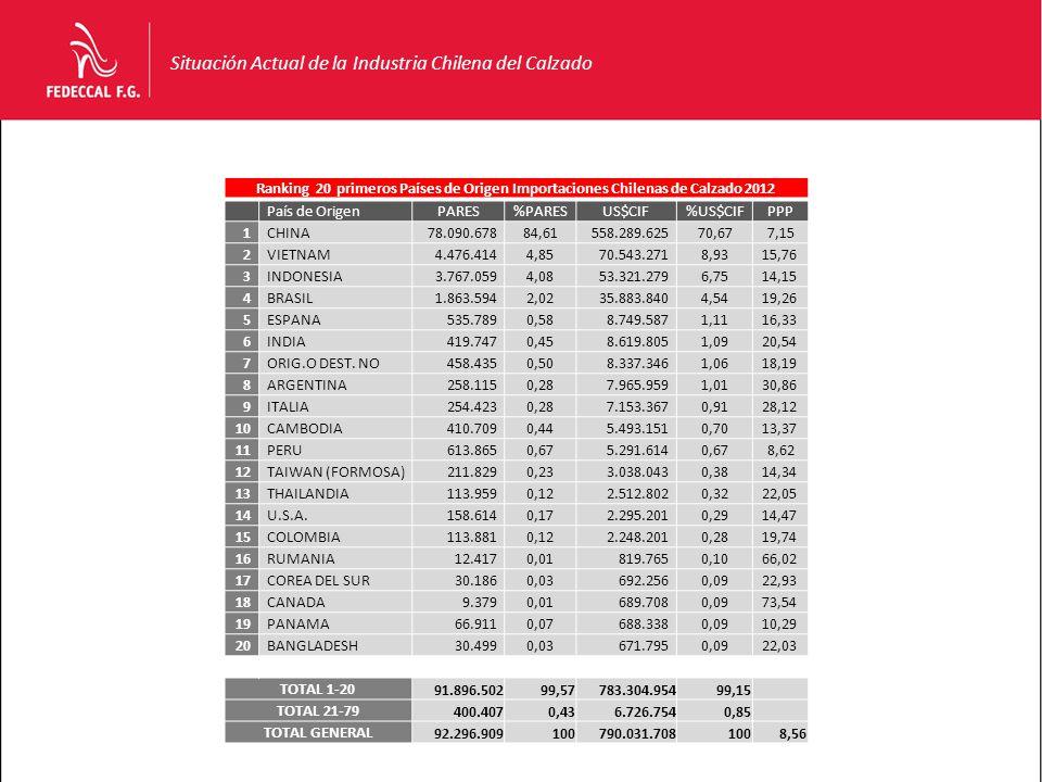 Situación Actual de la Industria Chilena del Calzado Ranking 20 primeros Países de Origen Importaciones Chilenas de Calzado 2012 País de OrigenPARES%PARESUS$CIF%US$CIFPPP 1CHINA78.090.67884,61558.289.62570,677,15 2VIETNAM4.476.4144,8570.543.2718,9315,76 3INDONESIA3.767.0594,0853.321.2796,7514,15 4BRASIL1.863.5942,0235.883.8404,5419,26 5ESPANA535.7890,588.749.5871,1116,33 6INDIA419.7470,458.619.8051,0920,54 7ORIG.O DEST.