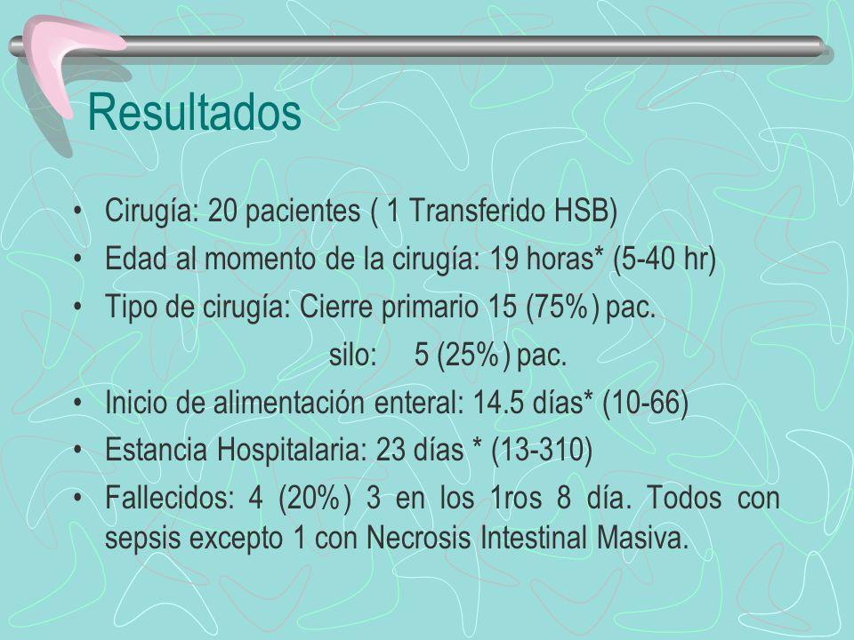Resultados Cirugía: 20 pacientes ( 1 Transferido HSB) Edad al momento de la cirugía: 19 horas* (5-40 hr) Tipo de cirugía: Cierre primario 15 (75%) pac