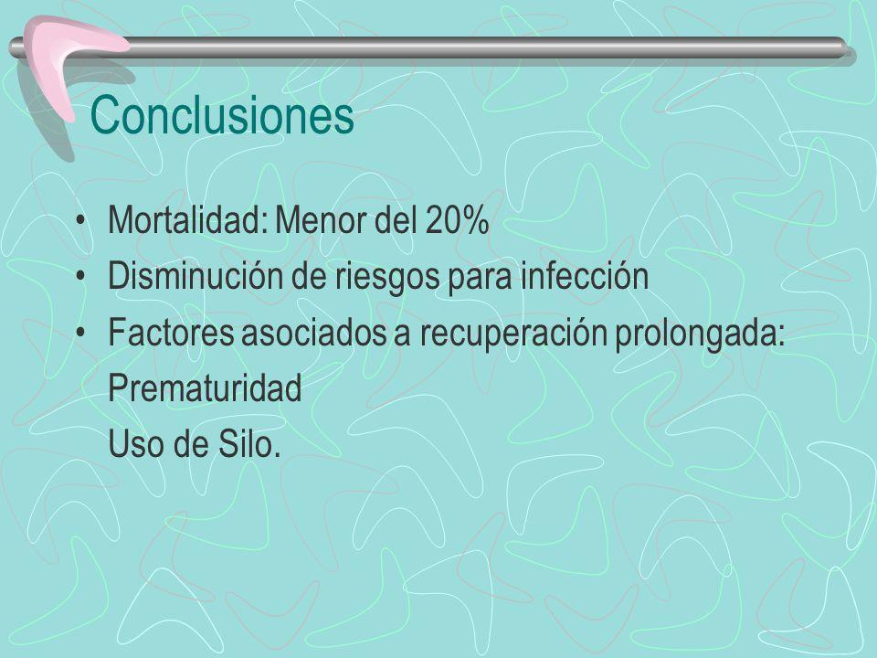 Conclusiones Mortalidad: Menor del 20% Disminución de riesgos para infección Factores asociados a recuperación prolongada: Prematuridad Uso de Silo.