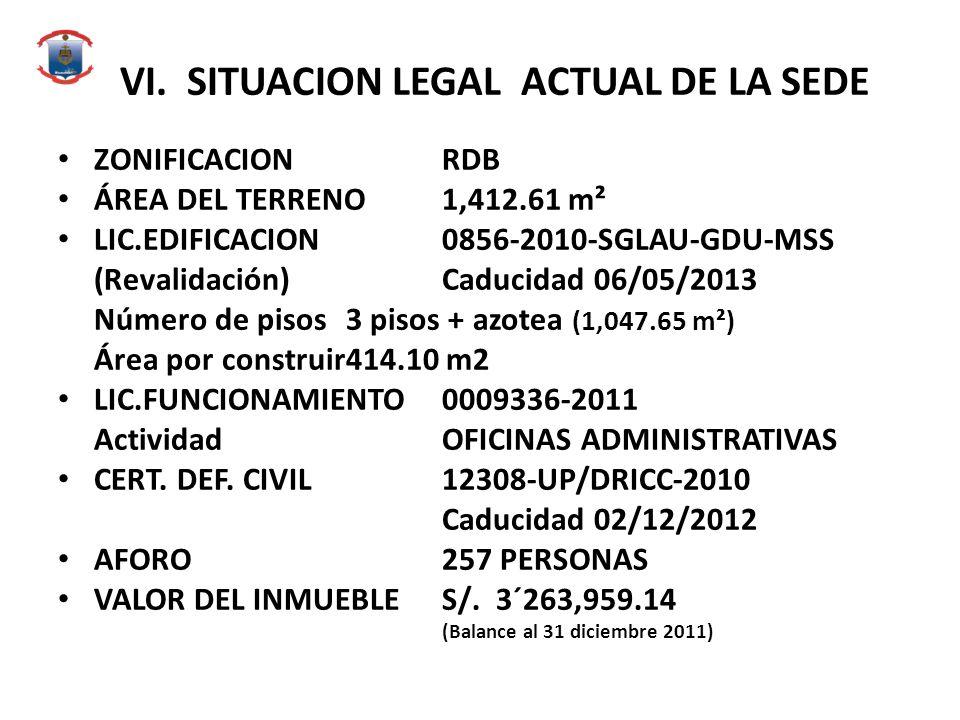 VI.SITUACION LEGAL ACTUAL DE LA SEDE ZONIFICACIONRDB ÁREA DEL TERRENO1,412.61 m² LIC.EDIFICACION0856-2010-SGLAU-GDU-MSS (Revalidación)Caducidad 06/05/2013 Número de pisos3 pisos + azotea (1,047.65 m²) Área por construir414.10 m2 LIC.FUNCIONAMIENTO0009336-2011 ActividadOFICINAS ADMINISTRATIVAS CERT.
