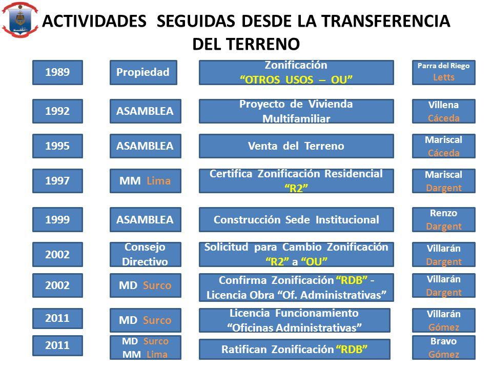 1989Propiedad Zonificación OTROS USOS – OU 1992ASAMBLEA Proyecto de Vivienda Multifamiliar 1995ASAMBLEAVenta del Terreno 1997 Villena Cáceda Parra del