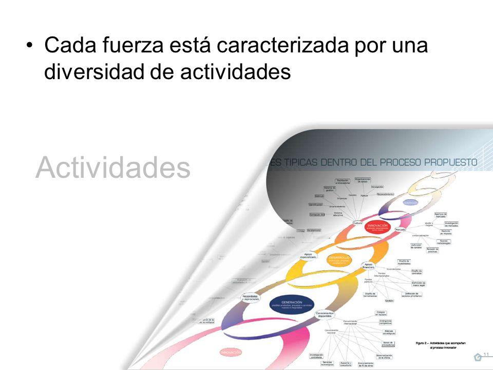 Actividades Cada fuerza está caracterizada por una diversidad de actividades