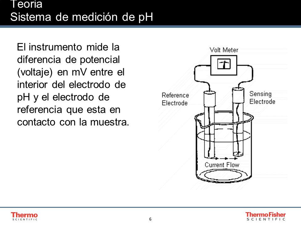 17 Consideraciones Practicas Error causado en la pendiente por la variacion de temperatura-Ejemplos Para un electrodo calibrado a 25oC con pH 7 la variacion para la misma muestra a temperaturas diferentes seria: 1- Muestra a 20 °C, pH 5 Error = 0.003 x 5°C x 2 unidades de pH = 0.03 pH 2- Muestra a 2°C, pH 2.5 Error = 0.003 x 23°C x 4.5 unidades de pH = 0.31 pH 3- Muestra a 80 °C, pH 12 Error = 0.003 x 55°C x 5 undidades de pH = 0.82 pH
