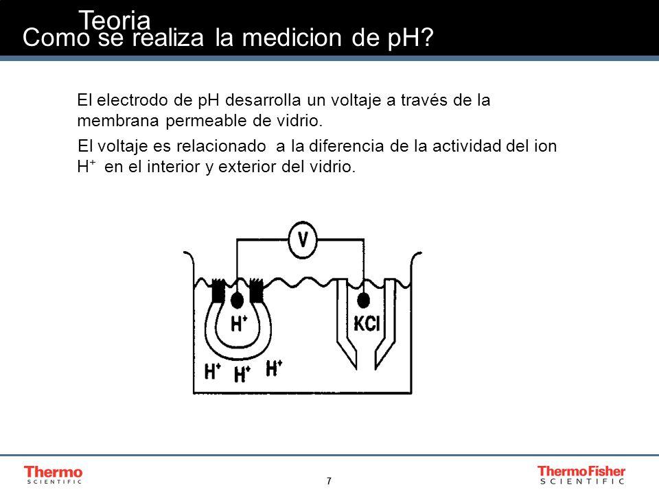 38 Problemas Comunes Secuencia de localización de los problemas Potenciómetro Técnica Buffers Electrodo de referencia Electrodo de pH Muestra Método