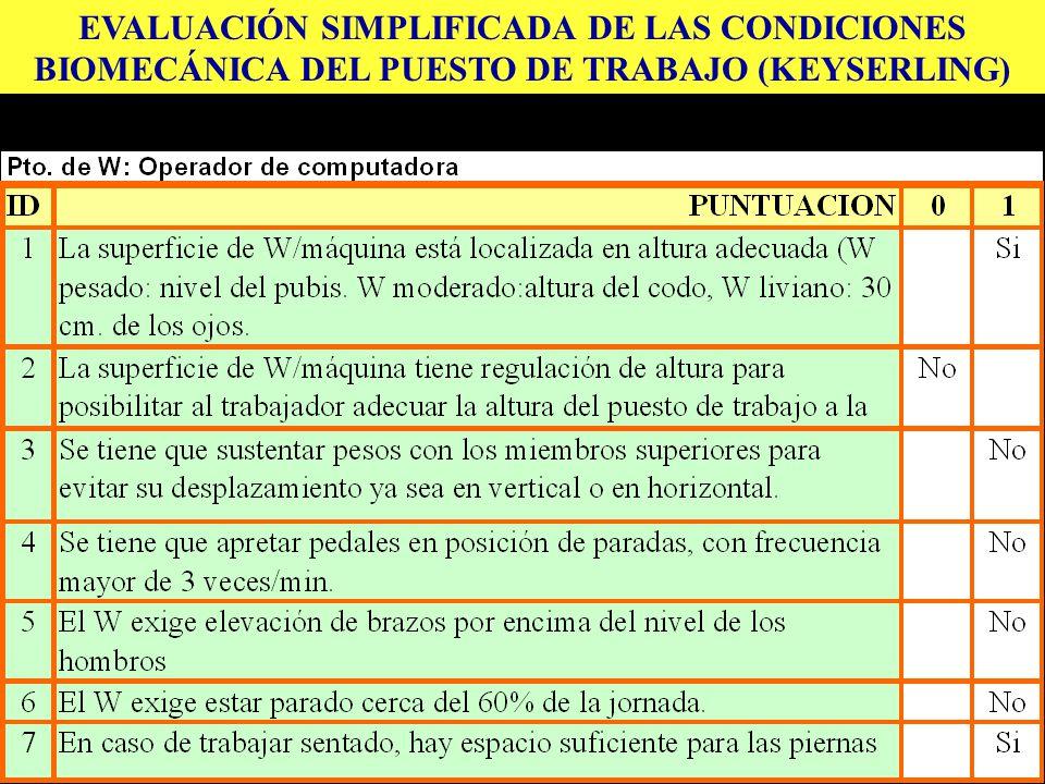 EVALUACIÓN SIMPLIFICADA DE LAS CONDICIONES BIOMECÁNICA DEL PUESTO DE TRABAJO (KEYSERLING)