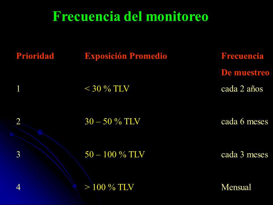 Frecuencia del monitoreo PrioridadExposición PromedioFrecuencia De muestreo 1< 30 % TLVcada 2 años 230 – 50 % TLVcada 6 meses 350 – 100 % TLVcada 3 meses 4> 100 % TLVMensual