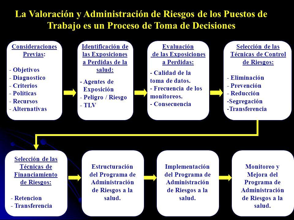Selección de las Técnicas de Financiamiento de Riesgos: - Retencion - Transferencia Estructuración del Programa de Administración de Riesgos a la salud.