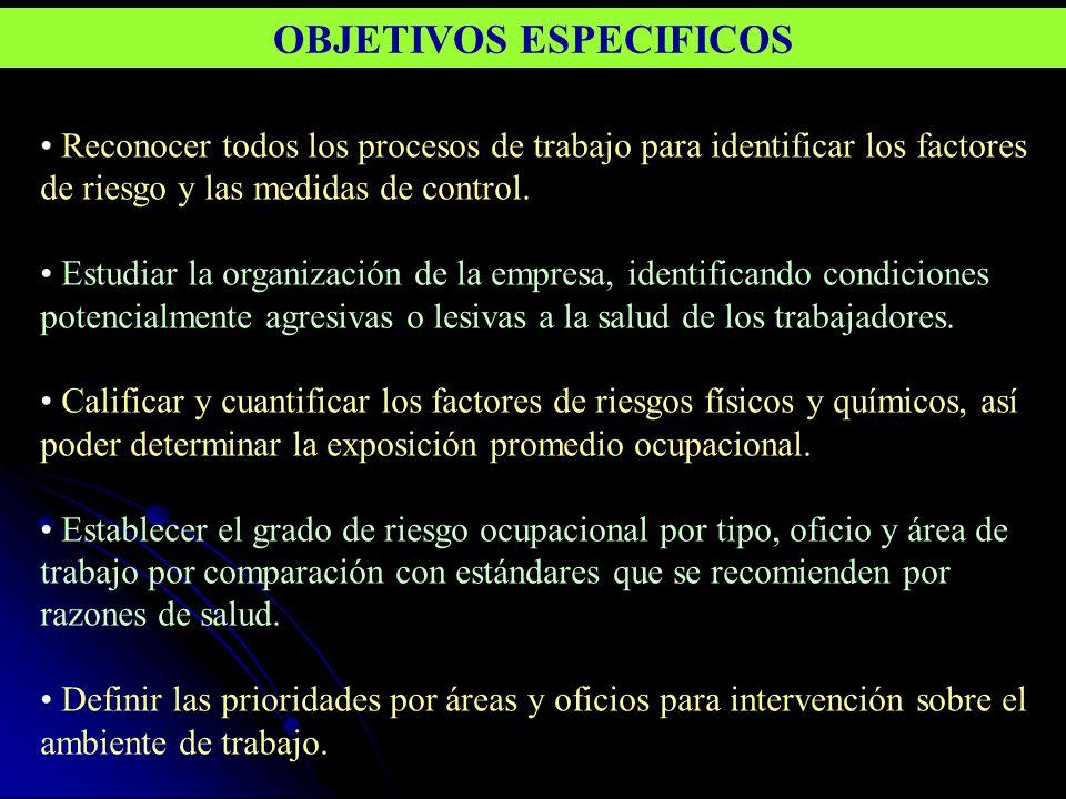 Reconocer todos los procesos de trabajo para identificar los factores de riesgo y las medidas de control. Estudiar la organización de la empresa, iden