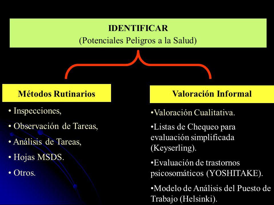 IDENTIFICAR (Potenciales Peligros a la Salud) Valoración Informal Métodos Rutinarios Inspecciones, Observación de Tareas, Análisis de Tareas, Hojas MSDS.