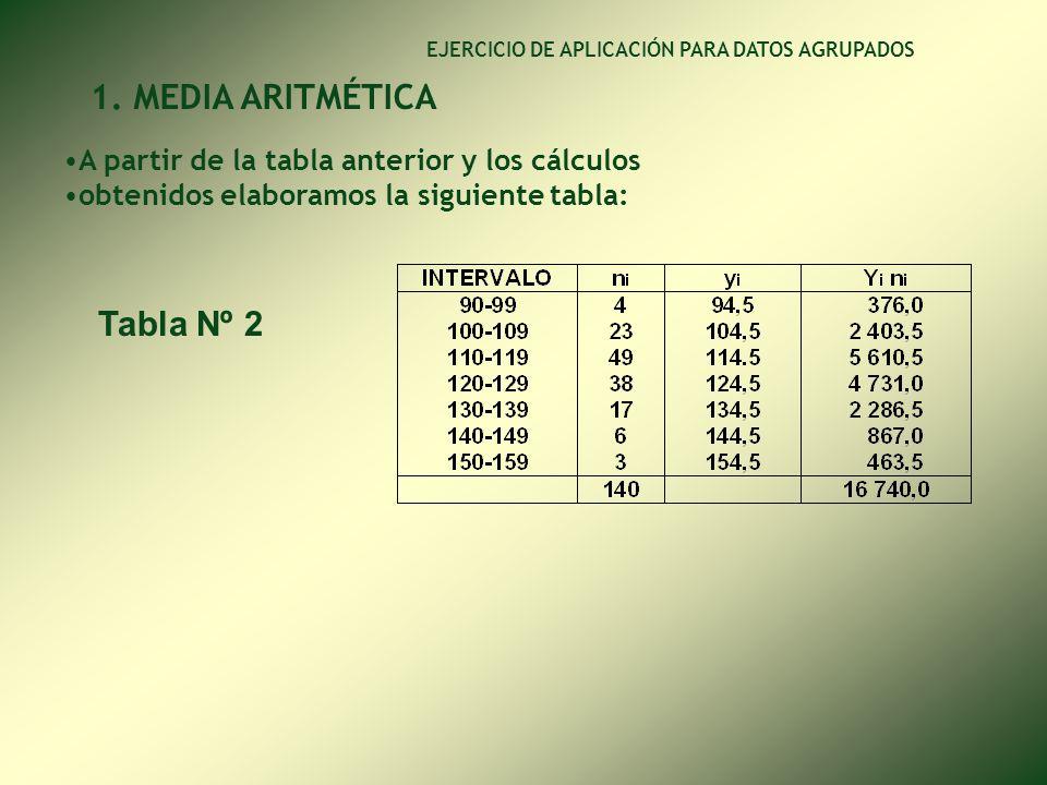 EJERCICIO DE APLICACIÓN PARA DATOS AGRUPADOS DESARROLLO 1. MEDIA ARITMÉTICA * Calculamos la marca de clase (y i ) de cada intervalo sumando el límite