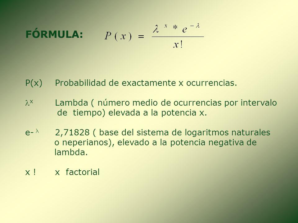 2. DISTRIBUCIÓN DE POISSON Es una distribución de probabilidad discreta donde el número de ensayos es muy grande y la probabilidad de éxito es muy peq