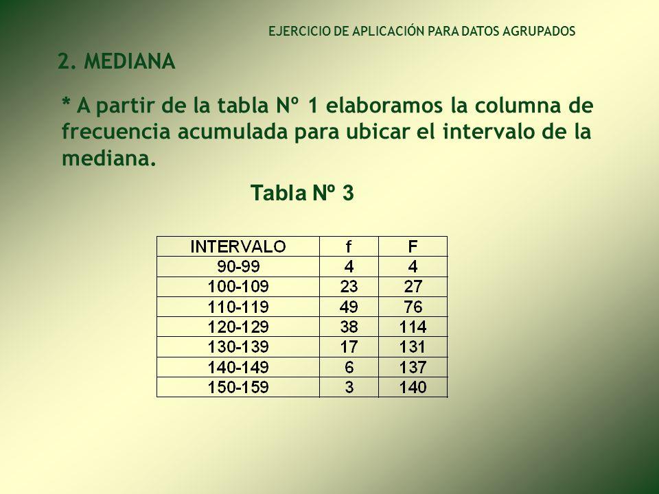 * Aplicamos la fórmula EJERCICIO DE APLICACIÓN PARA DATOS AGRUPADOS INTERPRETACIÓN: De una muestra de 140 alumnos ingresantes en el presente año a la