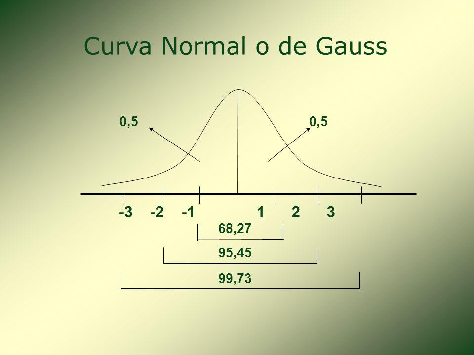 Podemos observar ciertas características importantes de una distribución normal de probabilidad: 1.Presenta una forma de campana y la curva tiene un s