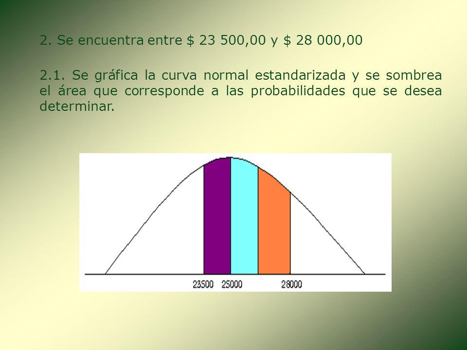 1.3. En la tabla de Distribución Normal Estándar se ubica el valor de Z = 1,0. Este valor corresponde al área 0,3413. 0,3413 0,1587 P(Z 28 000) = 0,5