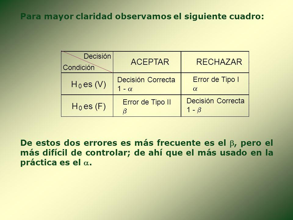 2. ERROR DE TIPO I () Y ERROR DE TIPO II (). Al utilizar una muestra para obtener conclusiones sobre una población existe el riesgo de llegar a una co