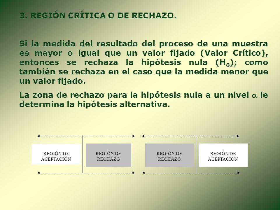 Decisión Condición ACEPTARRECHAZAR H 0 es (V) H 0 es (F) Decisión Correcta 1 - Error de Tipo I Error de Tipo II Decisión Correcta 1 - Para mayor clari