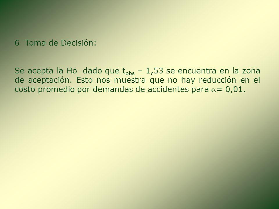 5 Regla de Decisión: -2,485 - 1,53 Zona de Rechazo Ho Ho: = $ 60,00 H 1 : < $ 60,00 GL = 25 Zona de Aceptación La H1 indica que se trata de una prueba