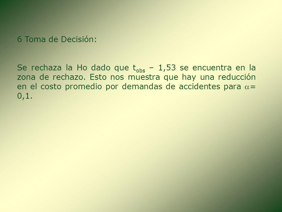 5 Regla de Decisión: Zona de Rechazo Ho Ho = = $ 60,00 H 1 = $ 60,00 GL = 25 - 1,53 -1,316 Zona de Aceptación Ho La H 1 indica que se trata de una pru