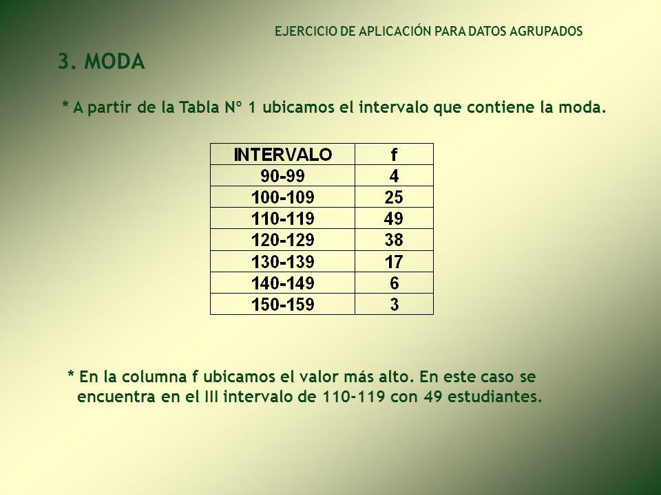 * Aplicamos la fórmula INTERPRETACIÓN: De una muestra de 140 alumnos ingresantes en el presente año a la Universidad y cuyos pesos fluctúan entre 90 y