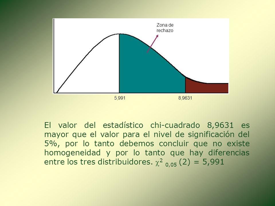 Componentes Distribuidos 116 (16,33)94 (83,67)100 224 (16,33)76 (83,67)100 39 (16,33)81 (83,67)100 Total49251300 DefectuososCorrectosTotal Las frecuen