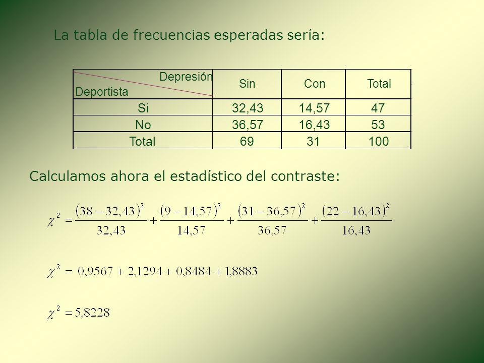SOLUCIÓN: Debemos primero calcular las frecuencias esperadas bajo el supuesto de independencia. Frecuencias esperadas sin depresión Frecuencias espera