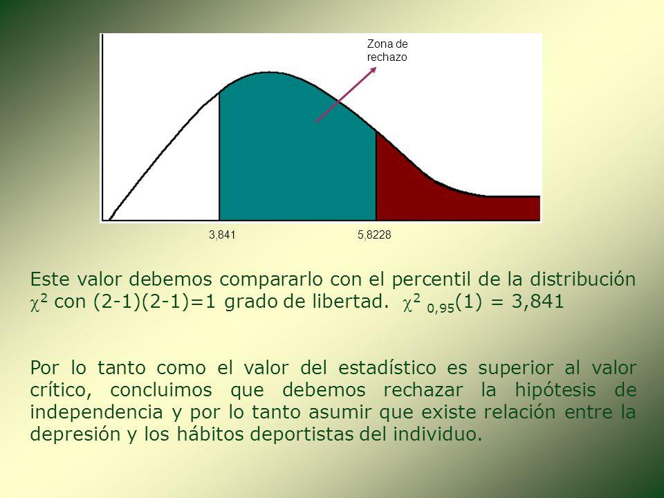 La tabla de frecuencias esperadas sería: Depresión Deportista Si32,4314,5747 No36,5716,4353 Total6931100 SinConTotal Calculamos ahora el estadístico d