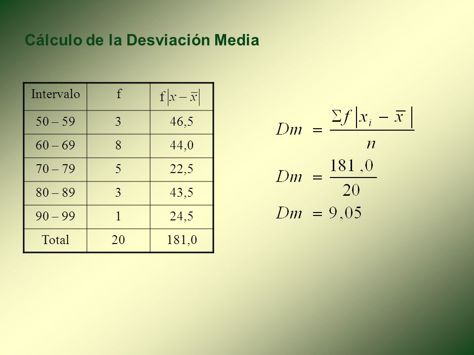 2. Desviación Media Intervalofxfx 50 – 59354,5163,5 60 – 69864,5516,0 70 – 79574,5373,5 80 – 89384,5253,5 90 – 99194,5 Total201400,0 Calculo de la Med