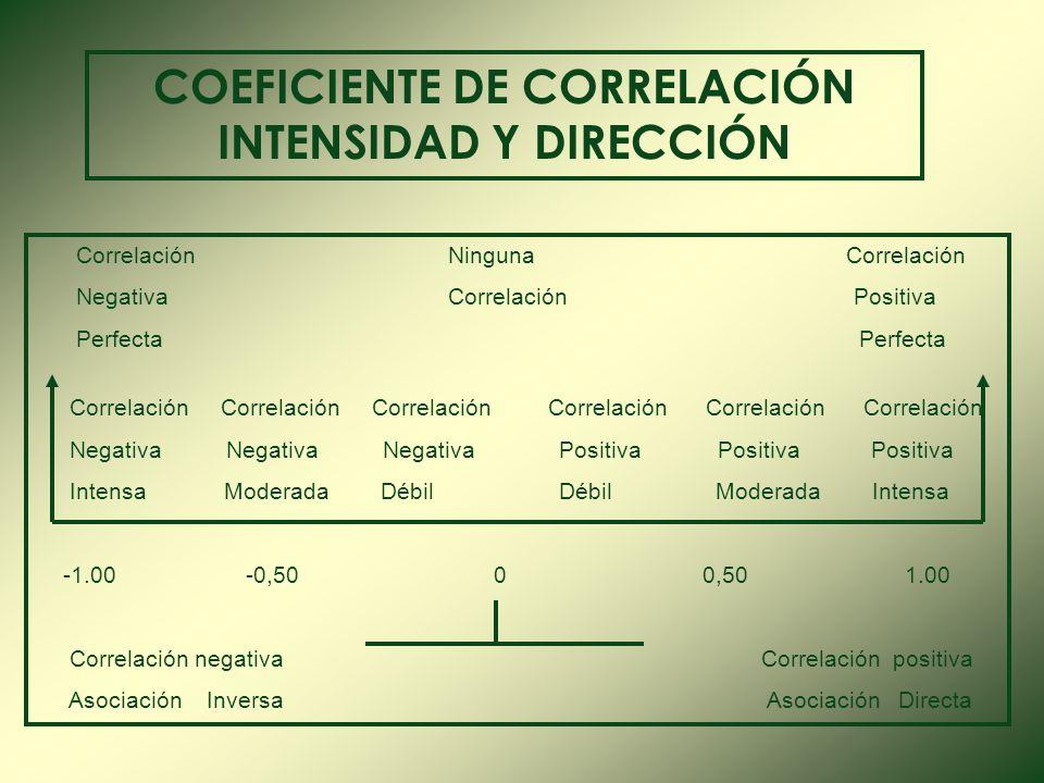 Es un indicador que mide la intensidad o la fuerza de la relación lineal entre dos variables cuantitativas x y y, que no depende de sus respectivas Es