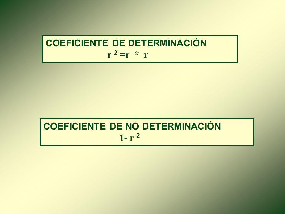 COEFICIENTE DE CORRELACIÓN DE PEARSON