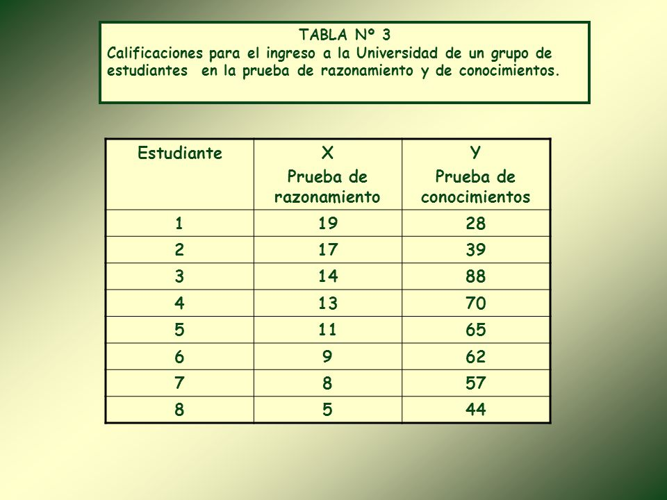 Coeficiente de Correlación r= - 0,98 Coeficiente de Determinación r 2 = 0,96 Coeficiente de No Determinación 1- r 2 = 0,04 Coeficiente de Spearman r s = - 1