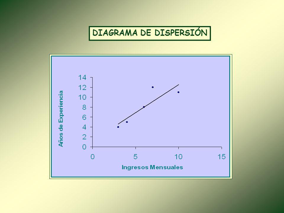 TABLA N°4 AÑOS DE EXPERIENCIA E INGRESOS MENSUALES DE UN GRUPO DE MÉDICOS MédicoAños de Experiencia x Ingresos Mensuales (S/.) Y 145 000 2712 000 334