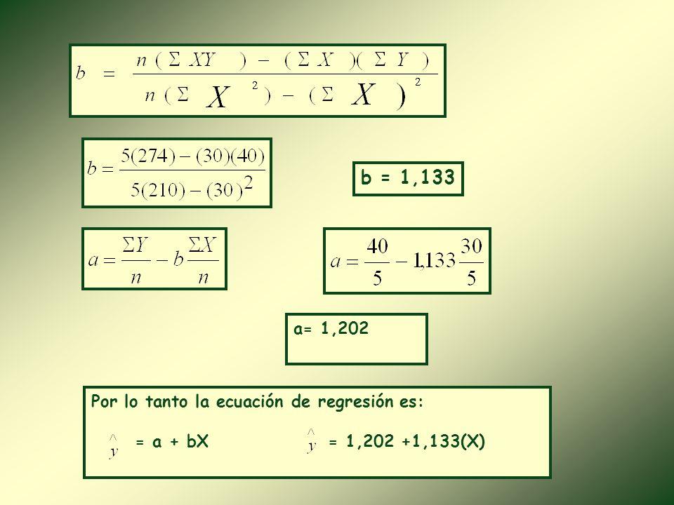 MédicoXyxyx2x2 y2y2 145201625 27128449144 33412916 468483664 51011110100121 Total3040274210370 Ecuación de Regresión