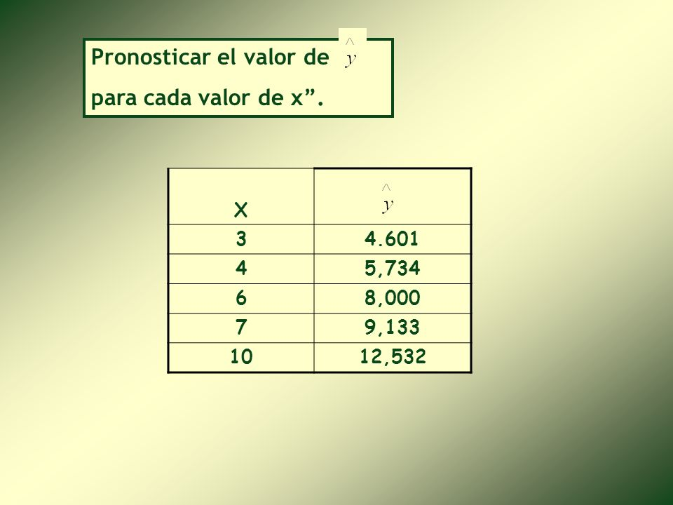 a= 1,202 Por lo tanto la ecuación de regresión es: = a + bX = 1,202 +1,133(X) b = 1,133