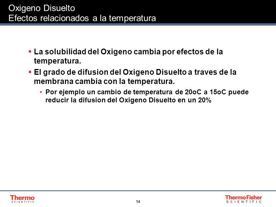 14 Oxigeno Disuelto Efectos relacionados a la temperatura La solubilidad del Oxigeno cambia por efectos de la temperatura. El grado de difusion del Ox