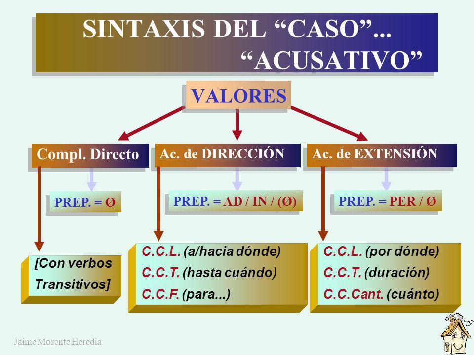 Jaime Morente Heredia N.B.: SINTAXIS DE LOS CASOS SINTAXIS DE LOS CASOS FORMAS (casos) NOMINATIVO SUJETO / Atr. VOCATIVO (apelación) ACUSATIVO C.D. /