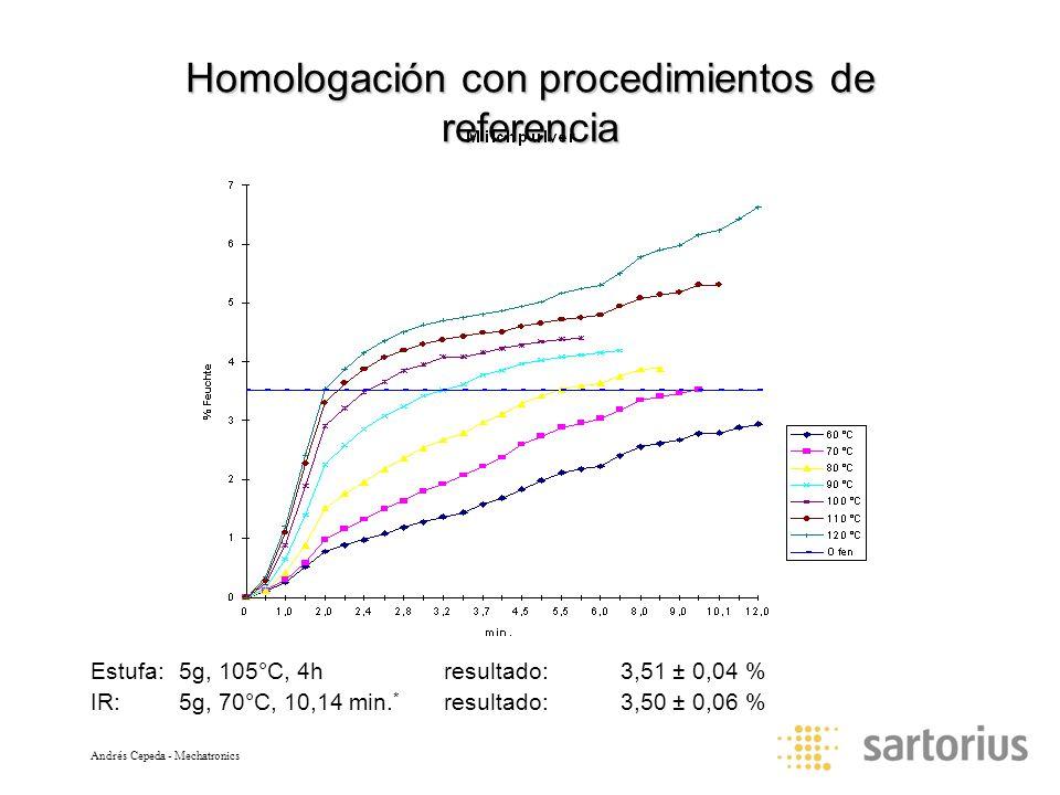 Andrés Cepeda - Mechatronics Homologación con procedimientos de referencia Estufa:5g, 105°C, 4hresultado:3,51 ± 0,04 % IR:5g, 70°C, 10,14 min. * resul