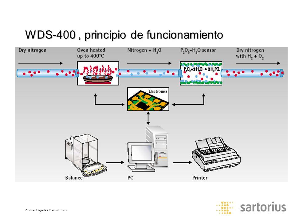 Andrés Cepeda - Mechatronics WDS-400, principio de funcionamiento
