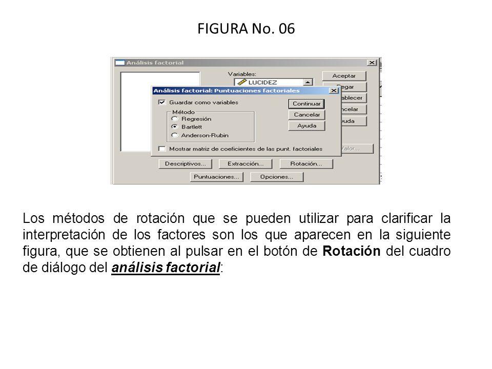 FIGURA No. 06 Los métodos de rotación que se pueden utilizar para clarificar la interpretación de los factores son los que aparecen en la siguiente fi