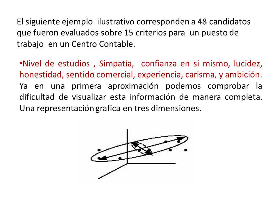 El siguiente ejemplo ilustrativo corresponden a 48 candidatos que fueron evaluados sobre 15 criterios para un puesto de trabajo en un Centro Contable.